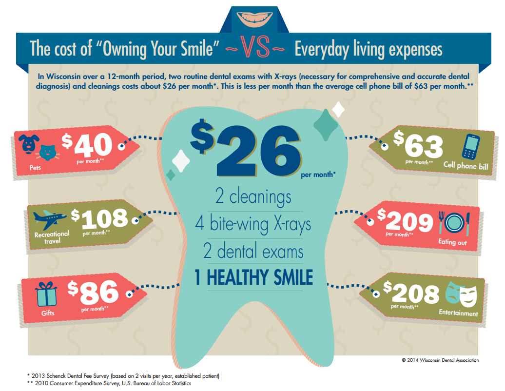 Average Monthly cost of Dental Care